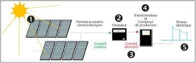 Schéma-fonctionnement-panneau-solaire