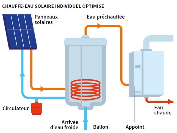 comment-fonctionne-un-panneau-solaire