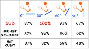 inclinaison-idéale-panneau-solaire