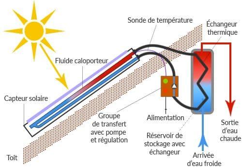 installation-chauffe-eau-solaire-pompe-électrique